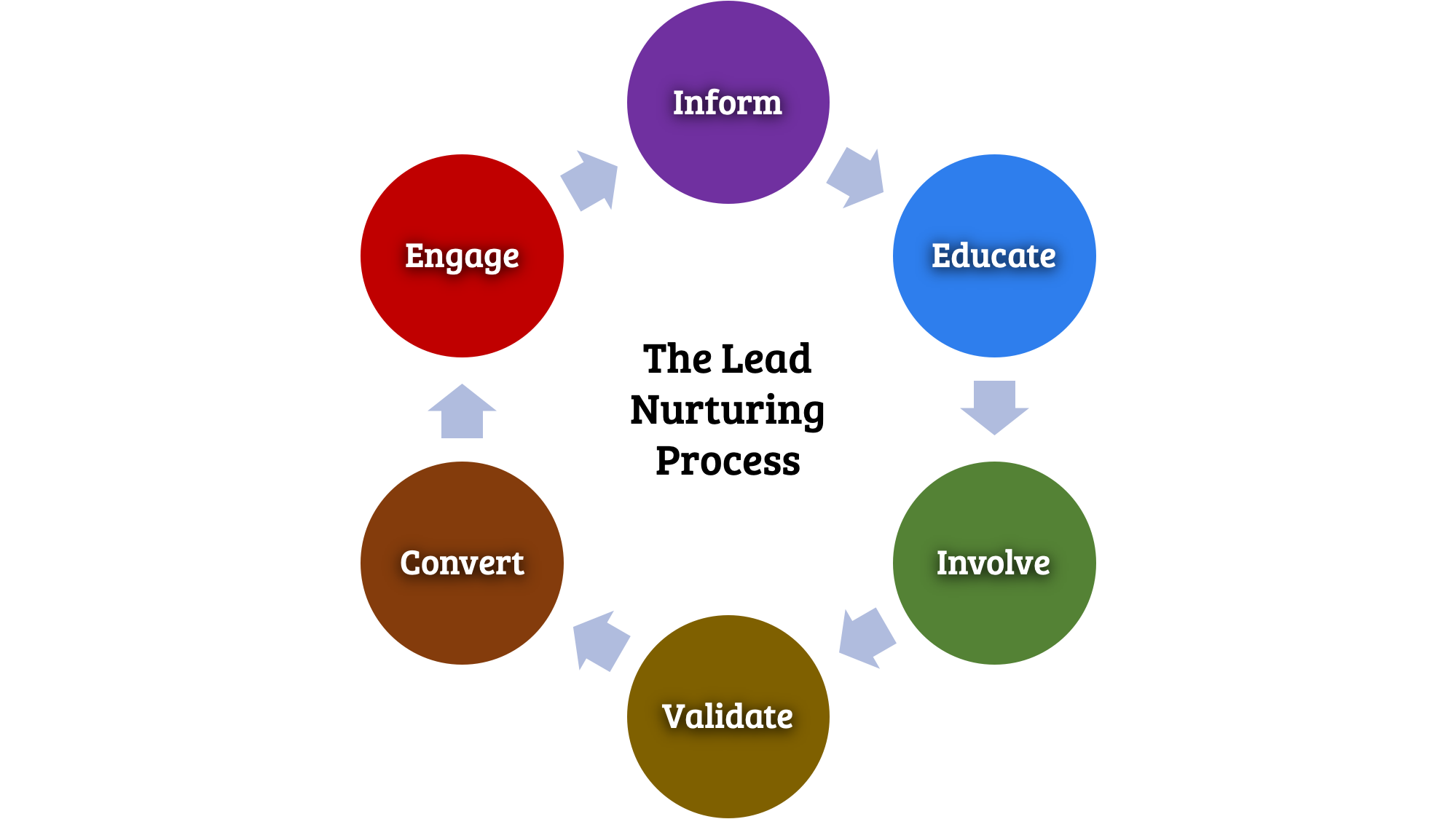 the lead nurturing process; integral to lead generation